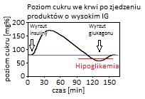 dlaczego_cukry_biegna_glukoza_metabolizm_02